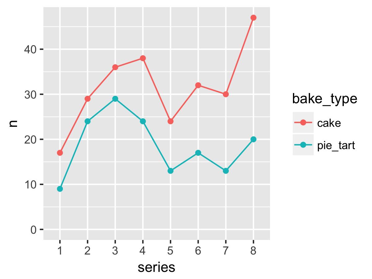 Lab 04: Distributions & Summary Statistics